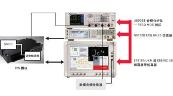 E6950A eCall一致性测试解决方案