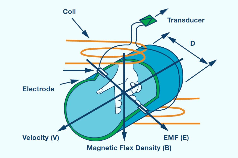 ADI公司电磁流量计解决方案