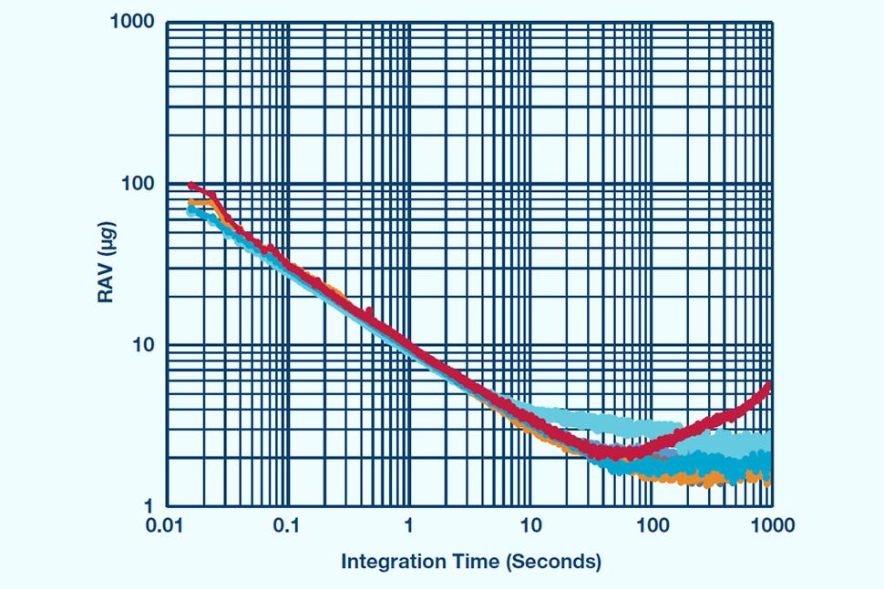 物联网智能传感器的噪声与功耗