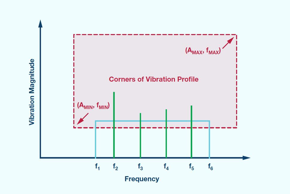 MEMS振动监控:从加速度到速度